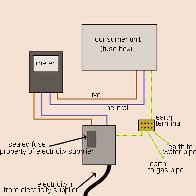 elec meter etc395 how to learn about domestic wiring and circuits made easy how to wire a fuse box in a house at gsmx.co