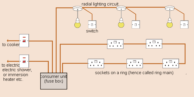 How to learn about domestic wiring and circuits made easy wiring circuits each circuit is protected by its own fuse you will commonly find a lighting circuit and socket ring on each floor and sometimes asfbconference2016 Choice Image