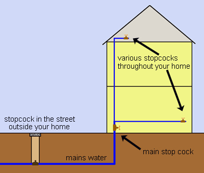 simplified diagram showing shut off points for water