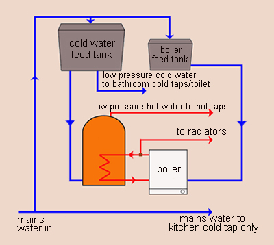 How to guide - Hot Water and Heating Systems made easy